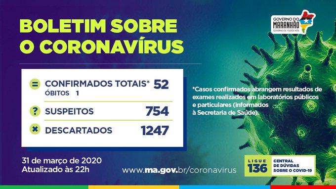 1B781145 6717 4805 8C70 1B7360A2B60F - Maranhão registra 52 casos de Coronavírus, afirma Secretaria de Estado da Saúde - minuto barra